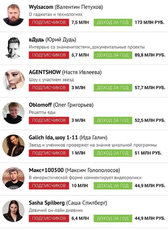 сколько зарабатывают блоггеры
