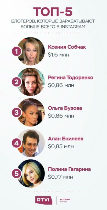 сколько зарабатывают блоггеры в инстаграм